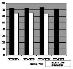 2006-2007 VoCAT Statistics