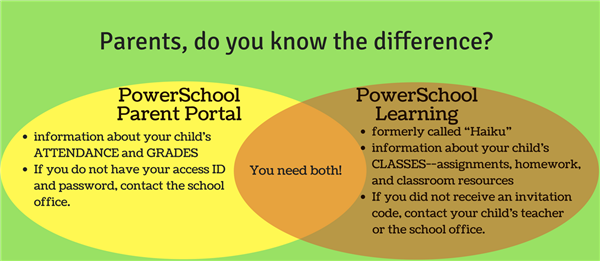 Powerschool Resources For Parents 1 Powerschool Parent Portal And Powerschool Learning Copy