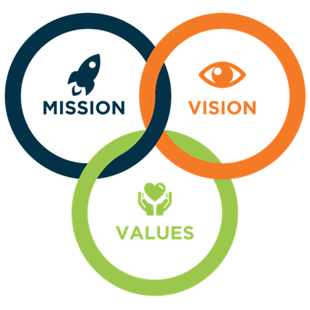 Mission, Visues and Values