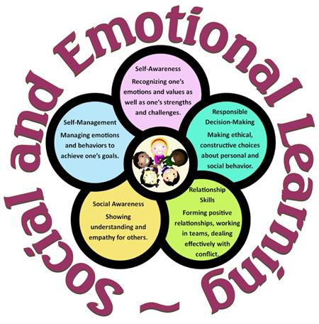 SEL - Social and Emotional Learning